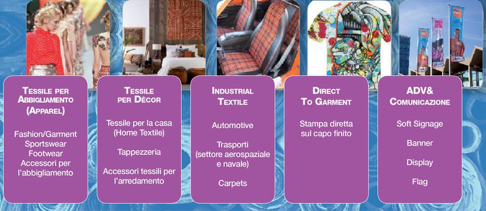 La suddivisione del textile printing proposta da FESPA Italia