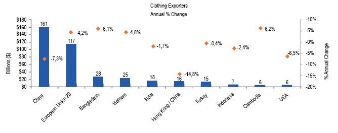 Figura 2: WTO 2016, i primi dieci Paesi nell'export di capi di abbigliamento