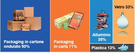 Figura 4: Il riciclo nell'industria del packaging