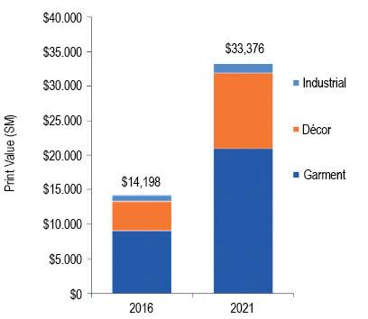 Figura 5: Previsione del valore della stampa digitale - 2016-2021