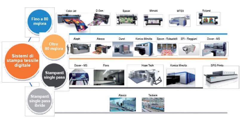 Figura 6: Le soluzioni per la stampa tessile digitale disponibili sul mercato
