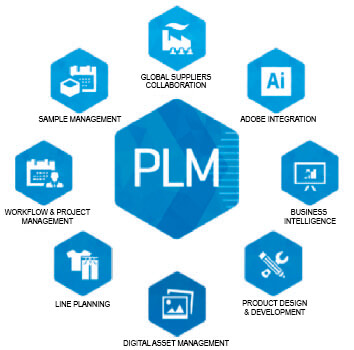 Figura 8: Product Lifecycle Management (PLM)
