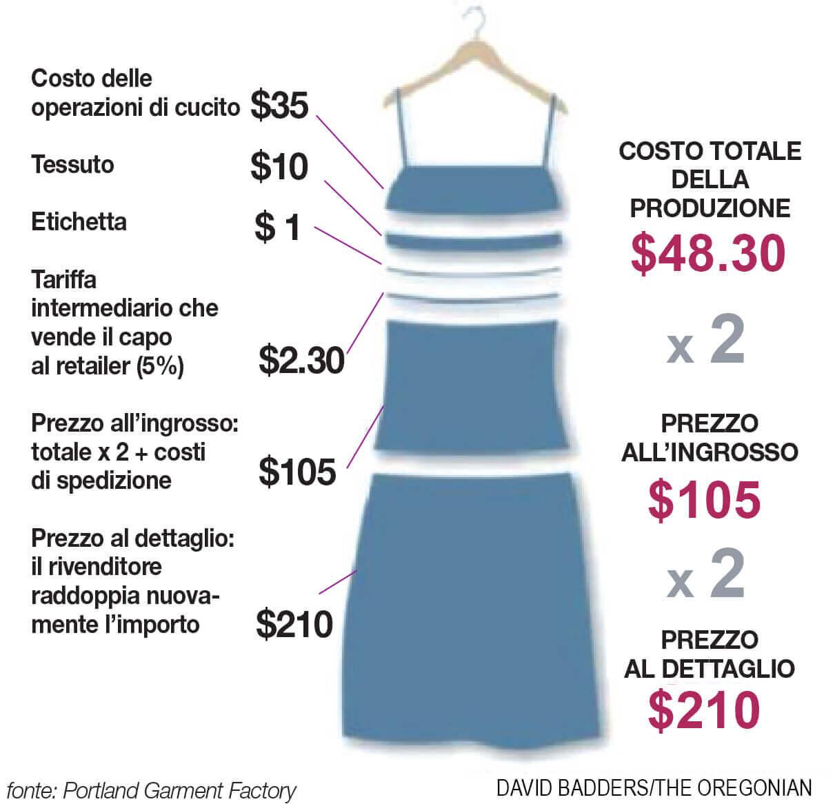 Figura 9: Come si definisce il costo di un capo di abbigliamento?