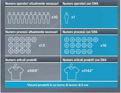Figura 10: Cucito tradizionale vs. Cucito automatizzato di SoftWear