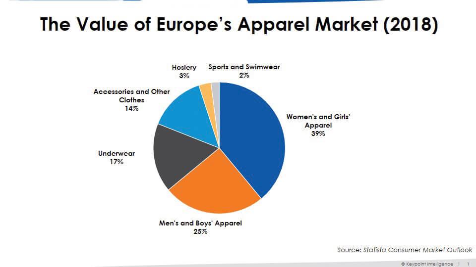 Il valore del mercato europeo dell'abbigliamento