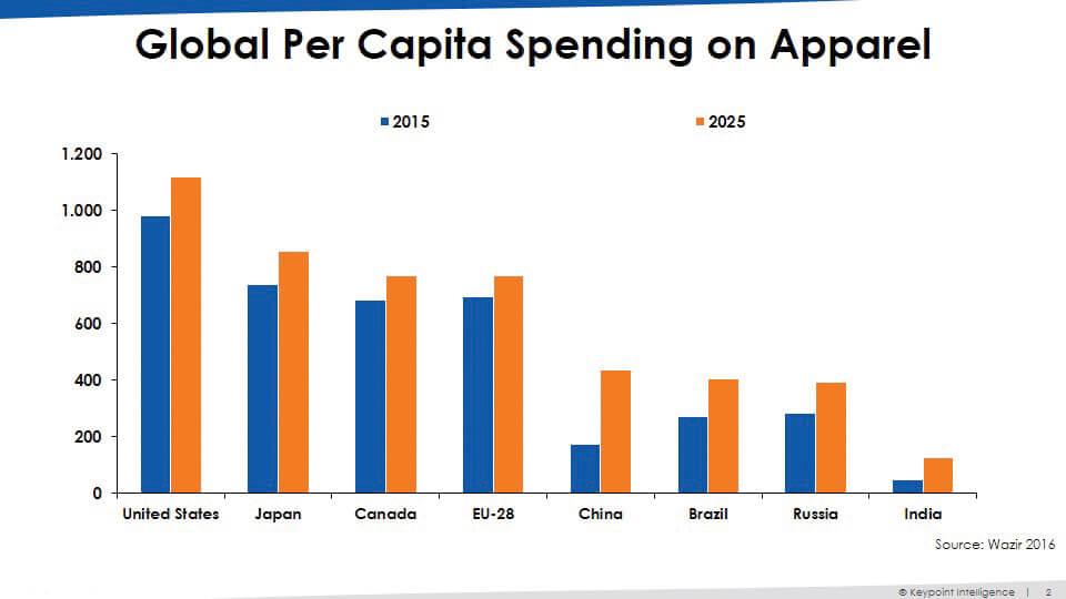 La crescita della spesa procapite è una conferma sia per i Paesi Occidentali, sia per i Paesi Emergenti