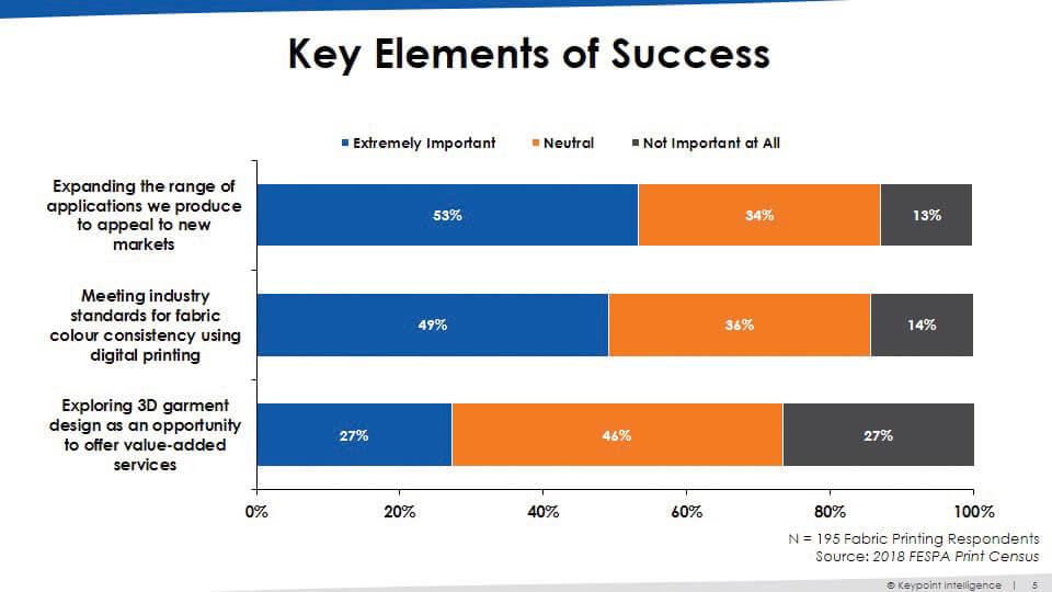 Elementi chiave del successo