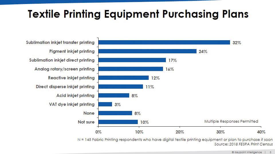 Piani di acquisto di attrezzature per la stampa tessile
