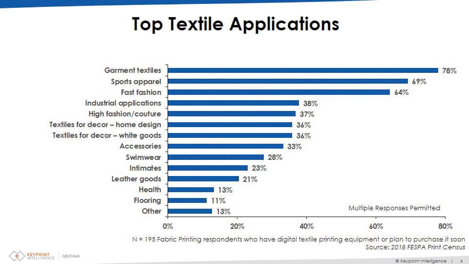 Applicazioni principali nel tessile