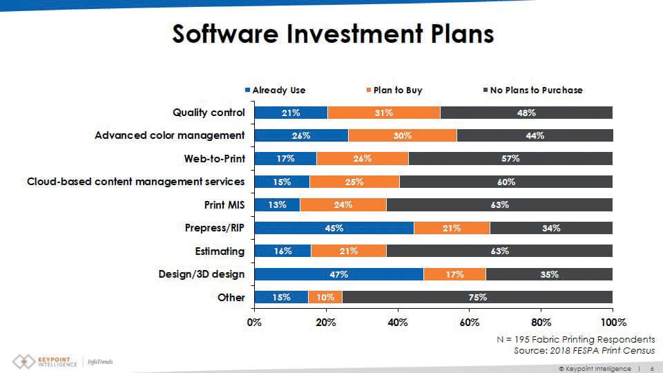 Investimenti in software
